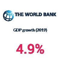 GDP growth Hungary